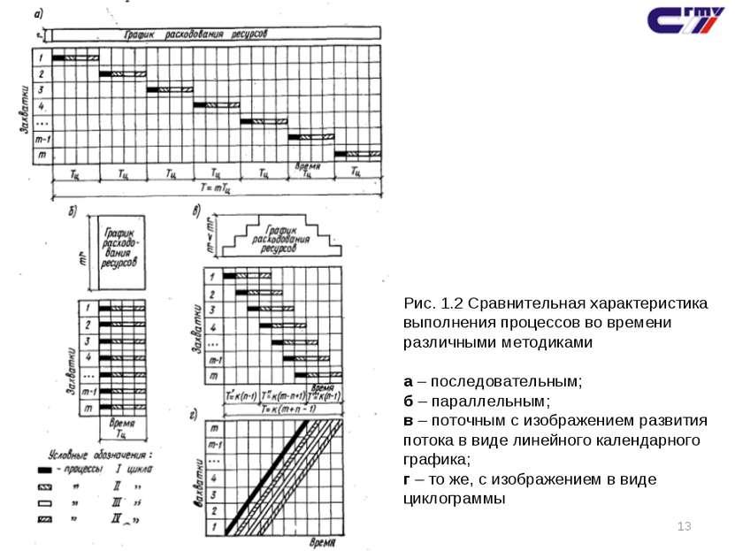 * Рис. 1.2 Сравнительная характеристика выполнения процессов во времени разли...