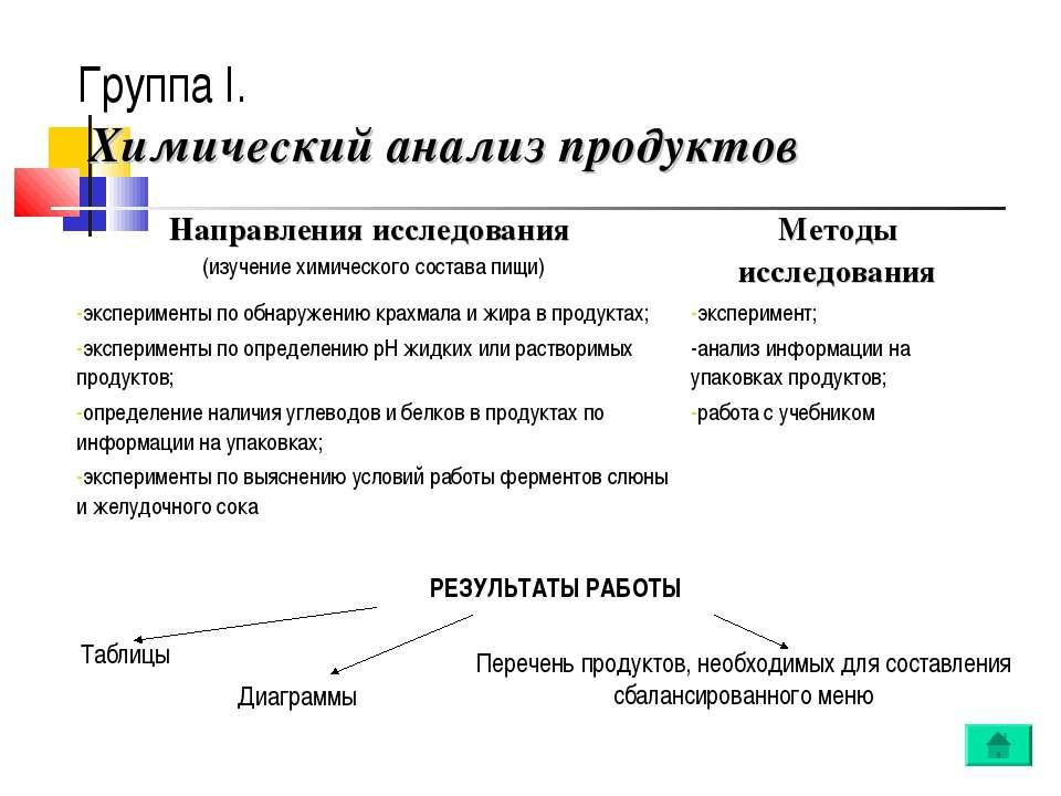 Группа I. Химический анализ продуктов РЕЗУЛЬТАТЫ РАБОТЫ Таблицы Диаграммы Пер...