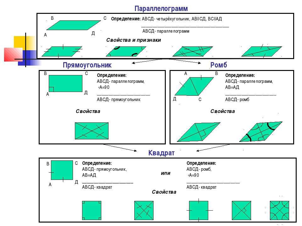 Квадрат Параллелограмм Прямоугольник Ромб А В С Д Определение: АВСД- четырёху...