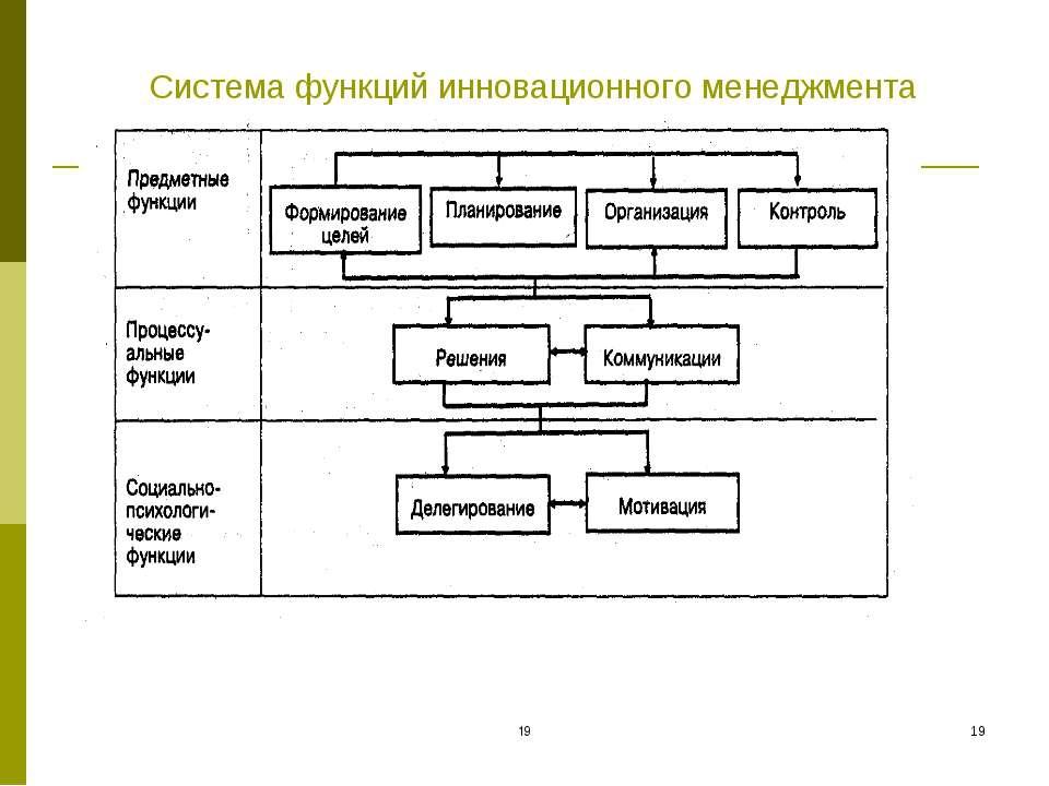 Система функций инновационного менеджмента * *