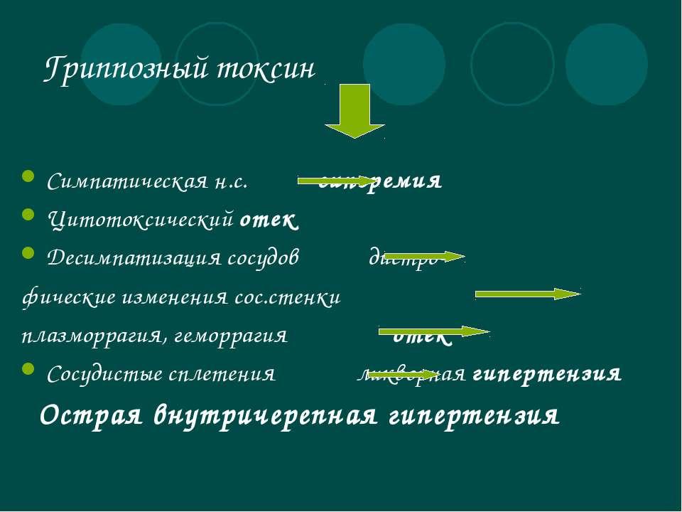 Гриппозный токсин Симпатическая н.с. гиперемия Цитотоксический отек Десимпати...