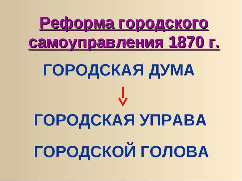 ГОРОДСКАЯ ДУМА ГОРОДСКАЯ УПРАВА ГОРОДСКОЙ ГОЛОВА Реформа городского самоуправ...