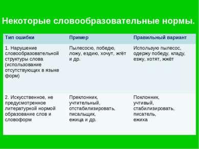 Некоторые словообразовательные нормы. Тип ошибки Пример Правильный вариант 1....
