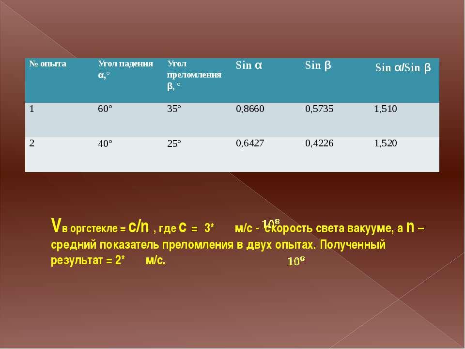 Vв оргстекле = с/n , где c = 3* м/с - скорость света вакууме, а n – средний п...