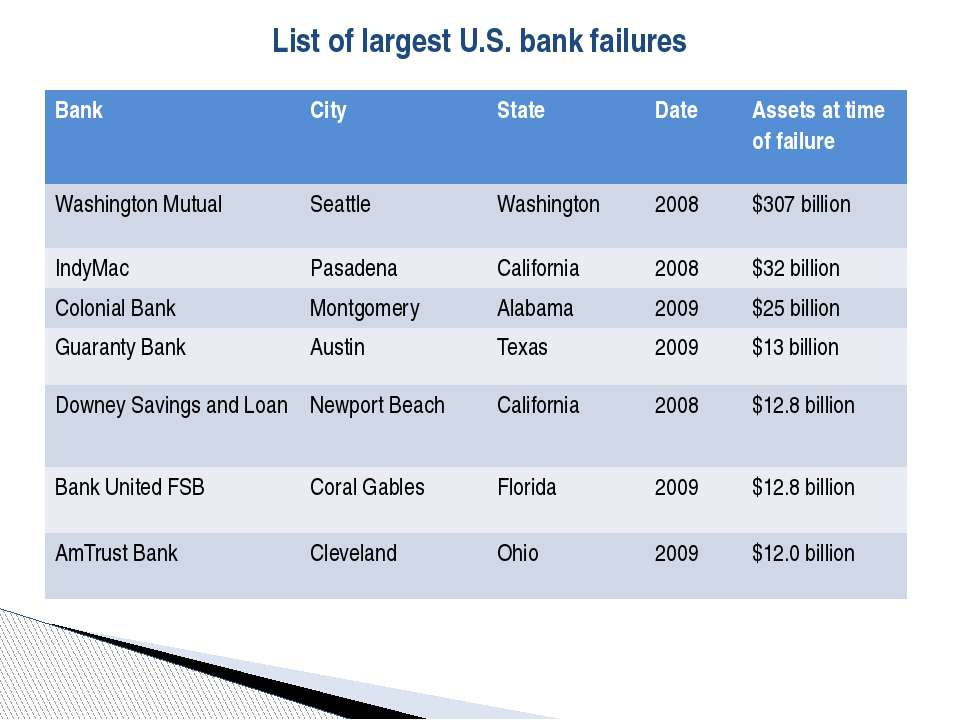List of largest U.S. bank failures Bank City State Date Assets at time of fai...