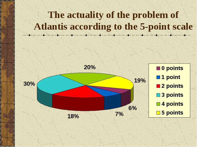 The actuality of the problem of Atlantis according to the 5-point scale