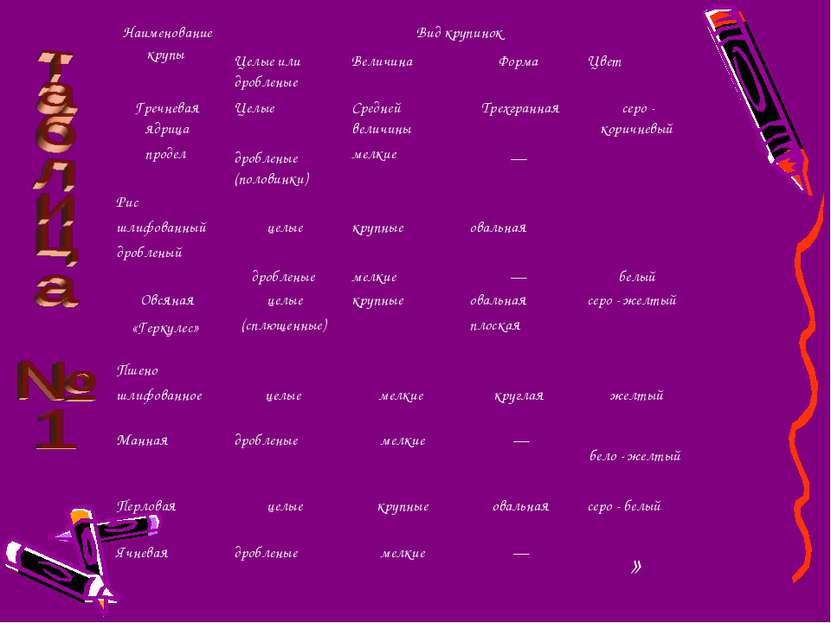 Наименование крупы Вид крупинок Целые или дробленые Величина Форма Цвет Гречн...