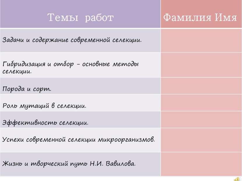 Темы СЕМИНАРА Фамилия Имя Задачи и содержание современной селекции. Гибридиза...
