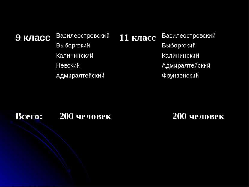 9 класс Василеостровский 11 класс Василеостровский Выборгский Выборгский Кали...