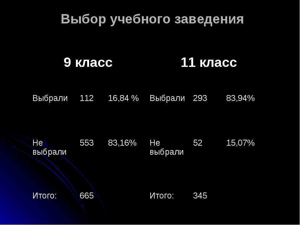Выбор учебного заведения 9 класс 11 класс Выбрали 112 16,84 % Выбрали 293 83,...