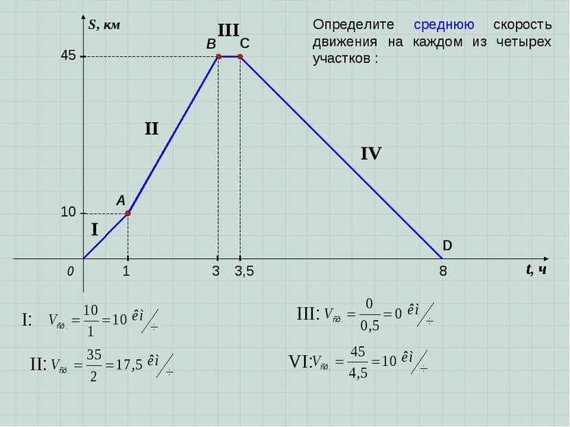 t, ч S, км 0 A B 1 10 3 3,5 8 C 45 D I II III IV Определите среднюю скорость ...