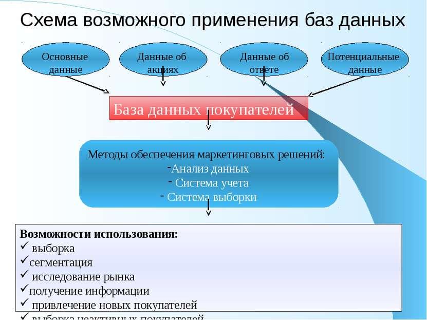 Схема возможного применения баз данных Методы обеспечения маркетинговых решен...
