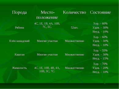 Порода Место-положение Количество Состояние Рябина 4С, 1Е, 1В, 4А, 10В, 7С, 5...