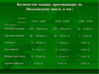 Количество машин, проезжающих по Московскому шоссе, в час: Временной промежут...