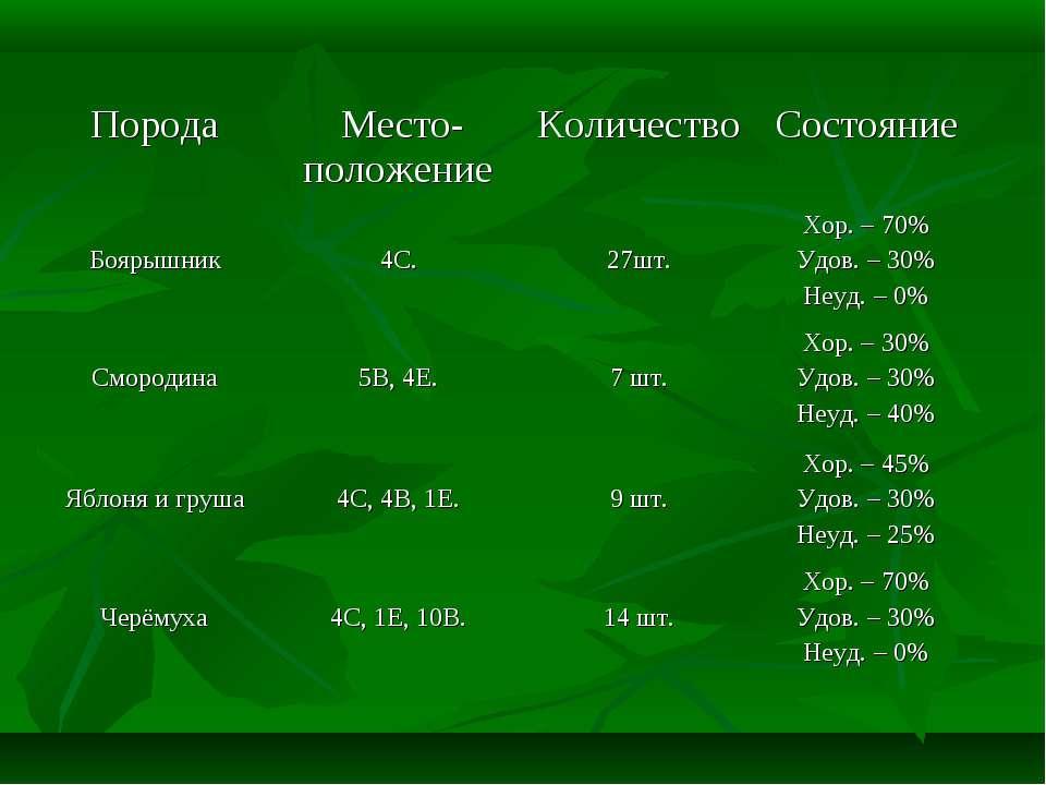 Порода Место-положение Количество Состояние Боярышник 4С. 27шт. Хор. – 70% Уд...