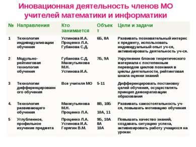 Иновационная деятельность членов МО учителей математики и информатики № Напра...