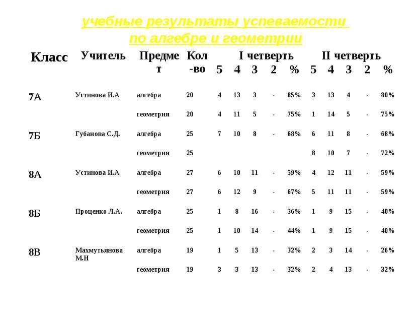 учебные результаты успеваемости по алгебре и геометрии Класс Учитель Предмет ...