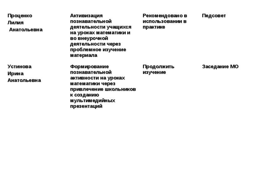 Проценко Лилия Анатольевна Активизация познавательной деятельности учащихся н...