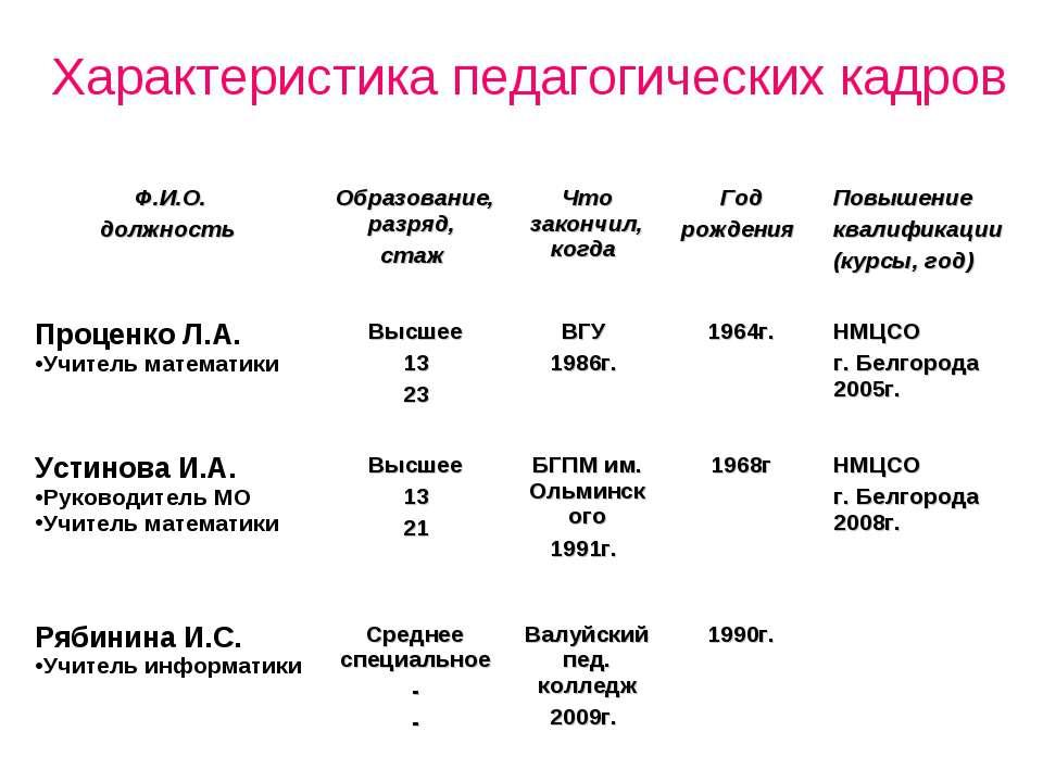 Характеристика педагогических кадров Ф.И.О. должность Образование, разряд, ст...