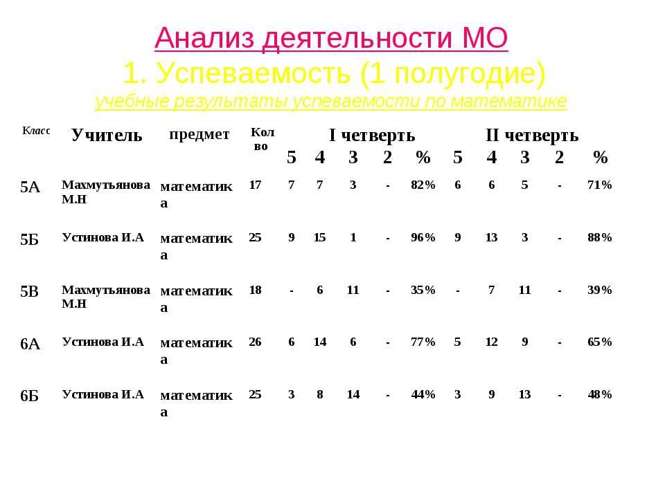 Анализ деятельности МО 1. Успеваемость (1 полугодие) учебные результаты успев...