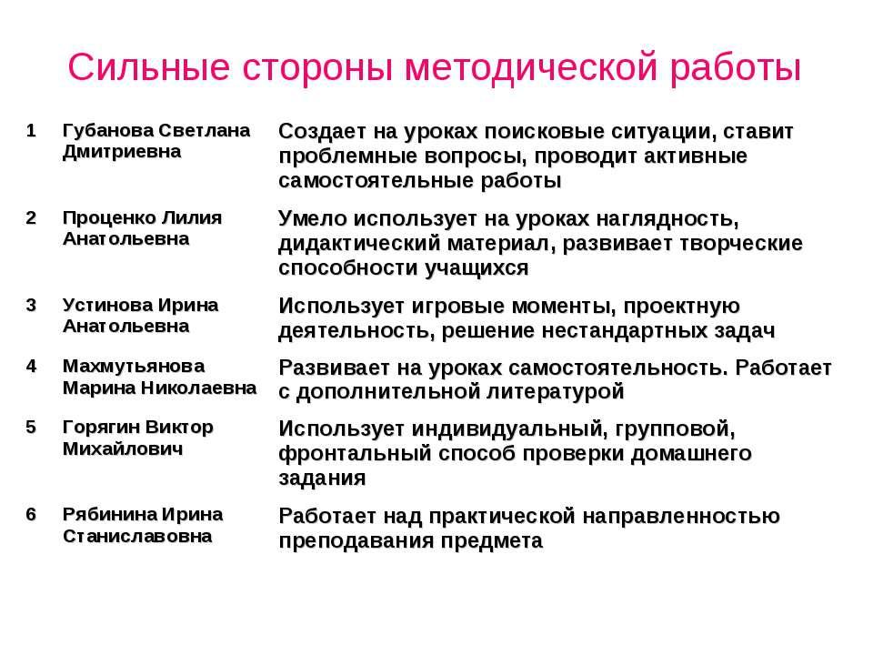 Сильные стороны методической работы 1 Губанова Светлана Дмитриевна Создает на...
