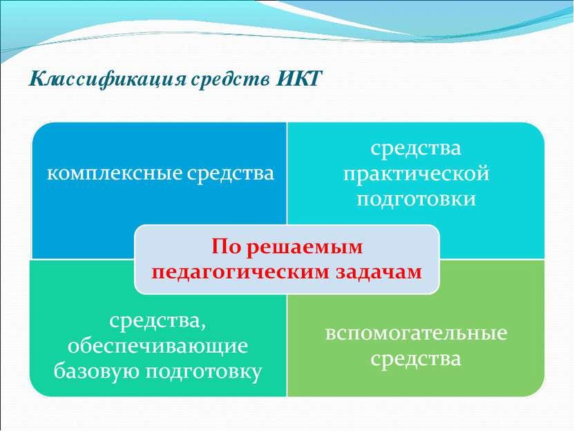 Классификация средств ИКТ