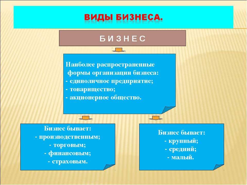 Б И З Н Е С Наиболее распространенные формы организации бизнеса: - единолично...