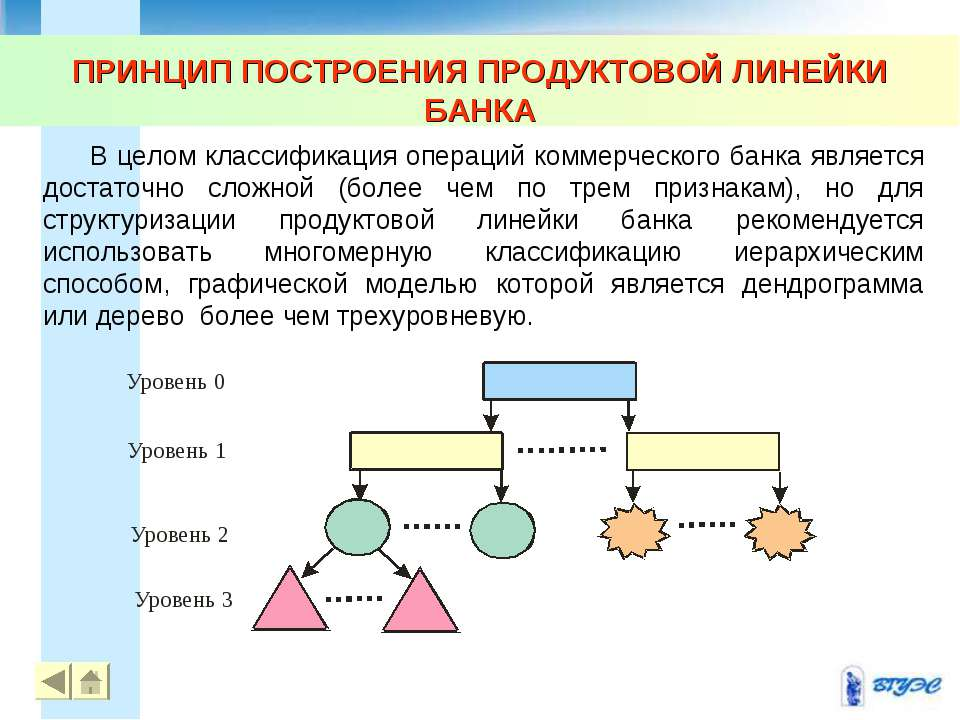 ПРИНЦИП ПОСТРОЕНИЯ ПРОДУКТОВОЙ ЛИНЕЙКИ БАНКА * * В целом классификация операц...