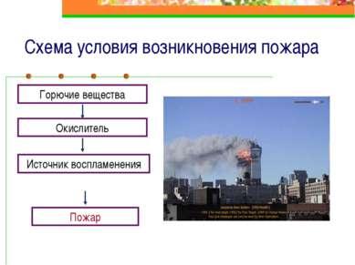 Схема условия возникновения пожара Горючие вещества Окислитель Источник воспл...