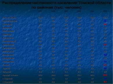 Распределение численности населения Томской области по районам (тыс. человек)...