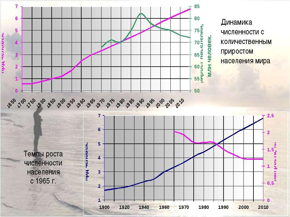 Темпы роста численности населения с 1965 г. Динамика численности с количестве...