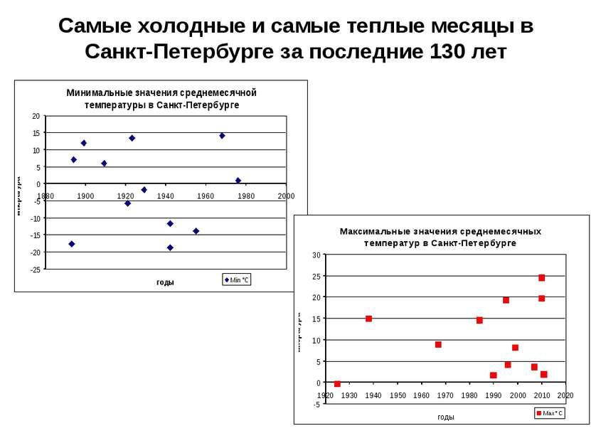 Самые холодные и самые теплые месяцы в Санкт-Петербурге за последние 130 лет