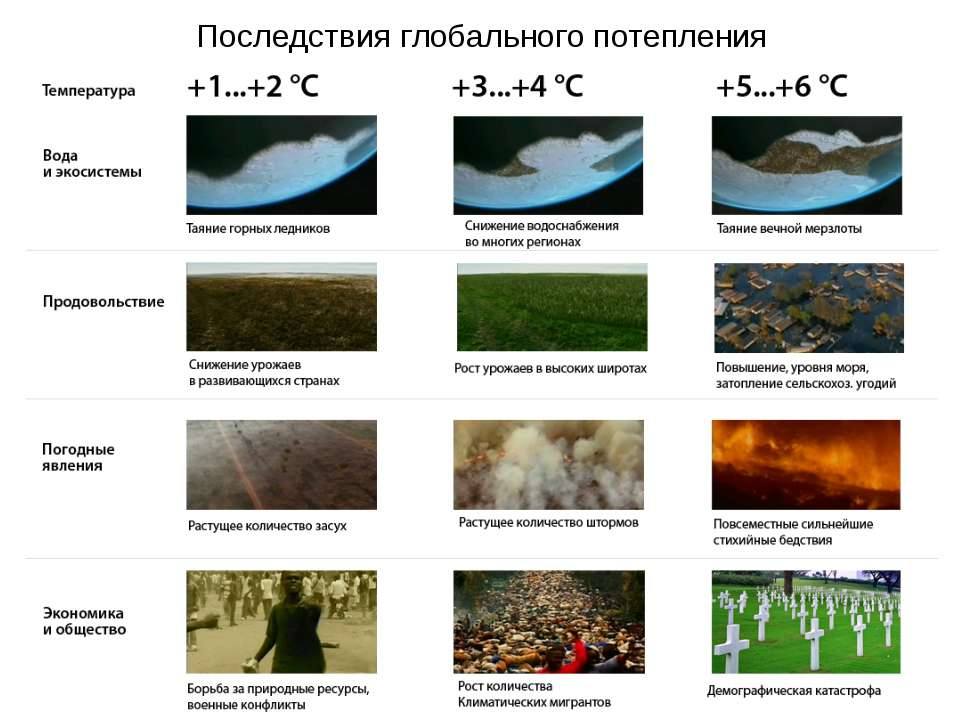 Последствия глобального потепления