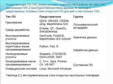 Существующее ПО ГИС можно условно поделить на 3 класса: это веб ГИС, настольн...