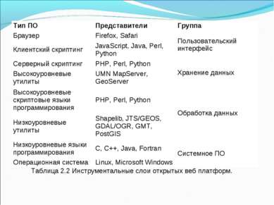 Таблица 2.2 Инструментальные слои открытых веб платформ. Тип ПО Представители...
