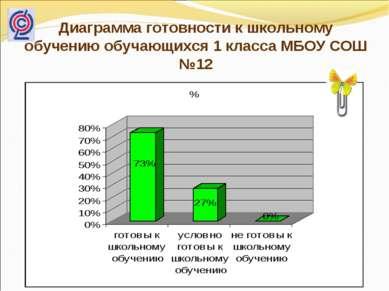 Диаграмма готовности к школьному обучению обучающихся 1 класса МБОУ СОШ №12