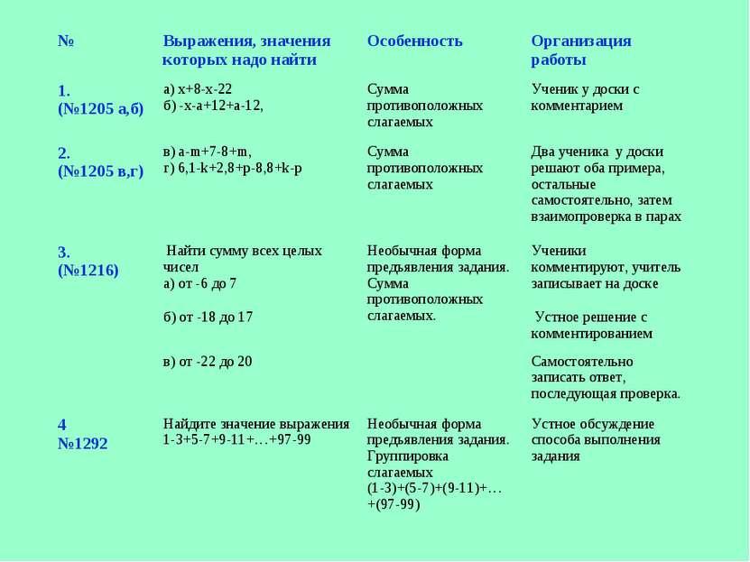 № Выражения, значения которых надо найти Особенность Организация работы 1. (№...