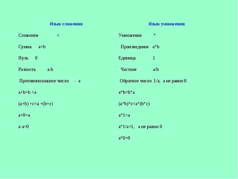 Язык сложения Язык умножения Сложение + Умножение * Сумма a+b Произведение a*...