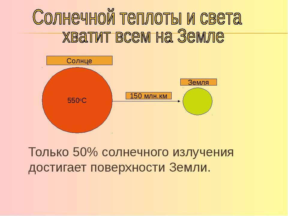Только 50% солнечного излучения достигает поверхности Земли. 550оС 150 млн.км...