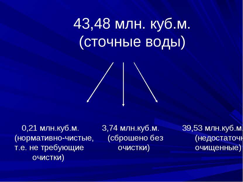 43,48 млн. куб.м. (сточные воды) 0,21 млн.куб.м. 3,74 млн.куб.м. 39,53 млн.ку...