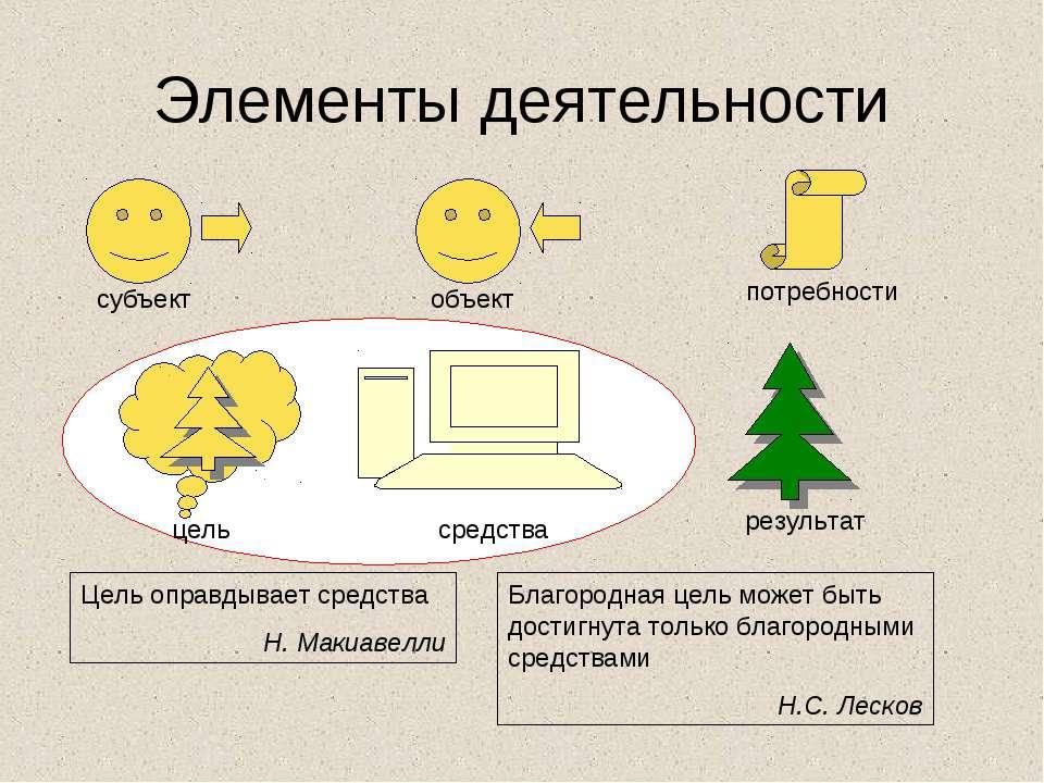 Элементы деятельности субъект объект потребности цель средства результат Цель...