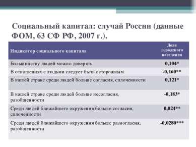 Социальный капитал: случай России (данные ФОМ, 63 СФ РФ, 2007 г.). Индикатор ...