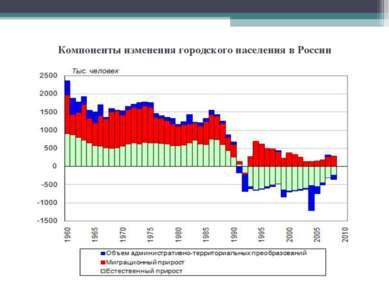 Компоненты изменения городского населения в России