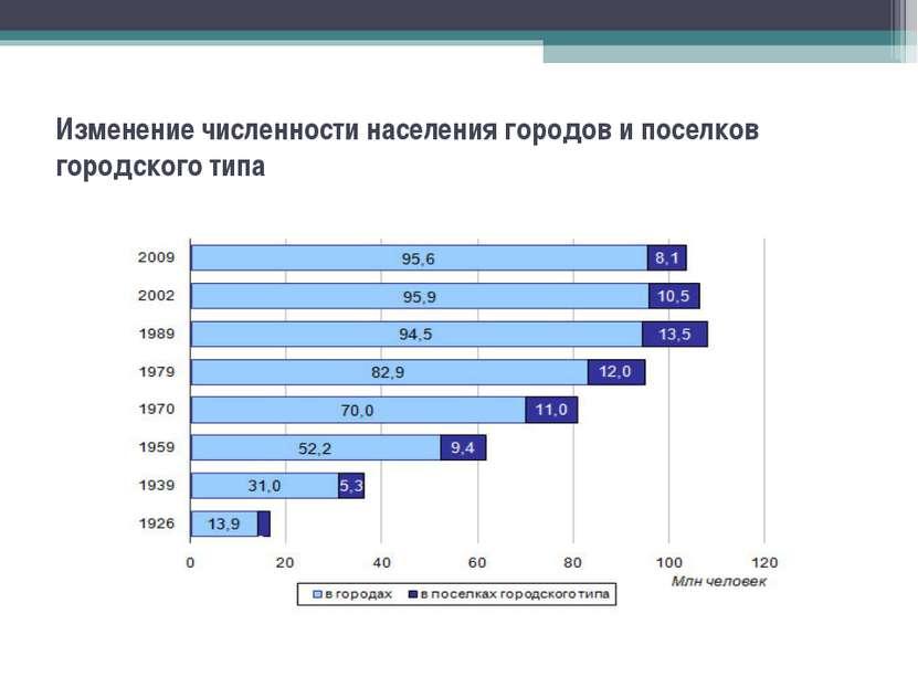 Изменение численности населения городов и поселков городского типа