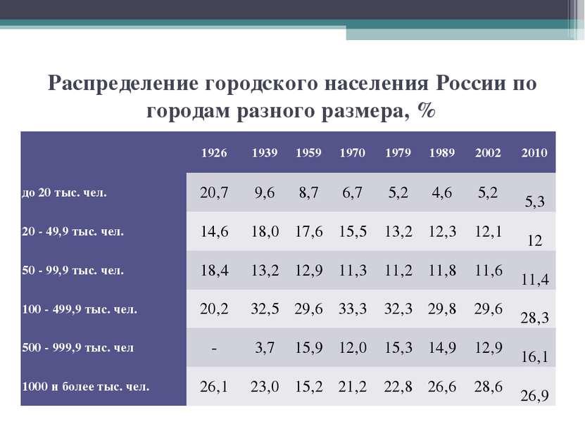 Распределение городского населения России по городам разного размера, %  192...