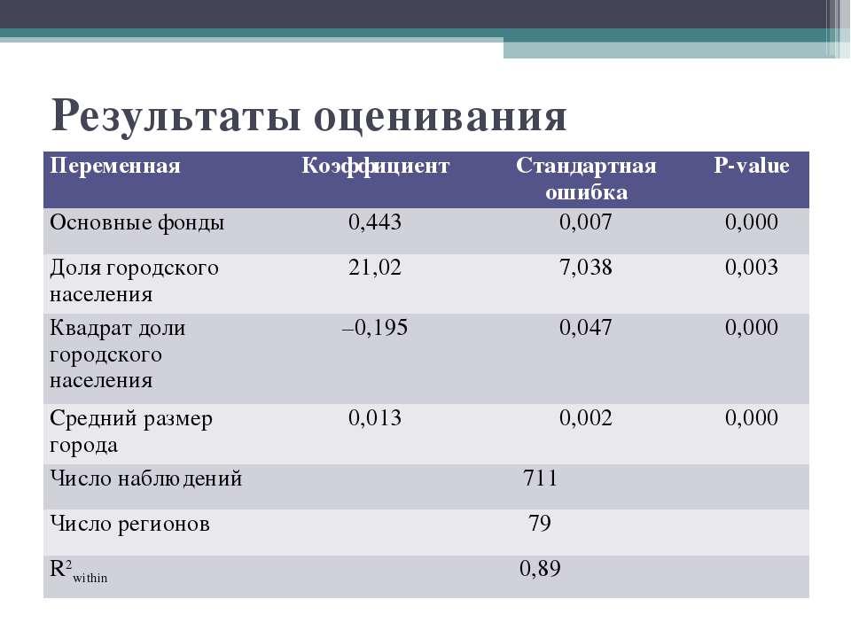 Результаты оценивания Переменная Коэффициент Стандартная ошибка P-value Основ...