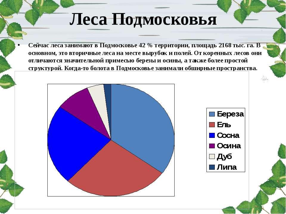 Леса Подмосковья Сейчас леса занимают в Подмосковье 42 % территории, площадь ...