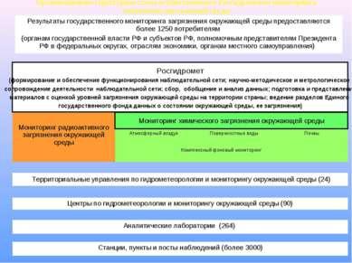 * Организационно-структурная схема осуществляемого Росгидрометом мониторинга ...