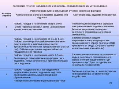 * Мониторинг качества поверхностных вод Категории пунктов наблюдений и фактор...