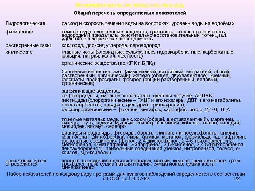 * Мониторинг качества поверхностных вод Общий перечень определяемых показател...
